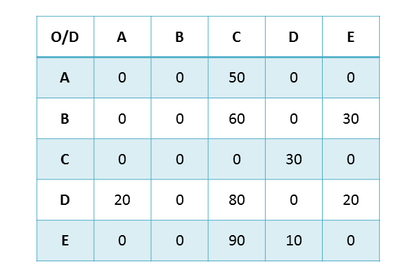 data, trafficxhub, traffic, smats, read, smats traffic solutions, data collection, connected, sensors, wifi, bluetooth, delay, delay management, wait times, congestion, congestion pricing, traffic monitoring, origin, destination, origin destination