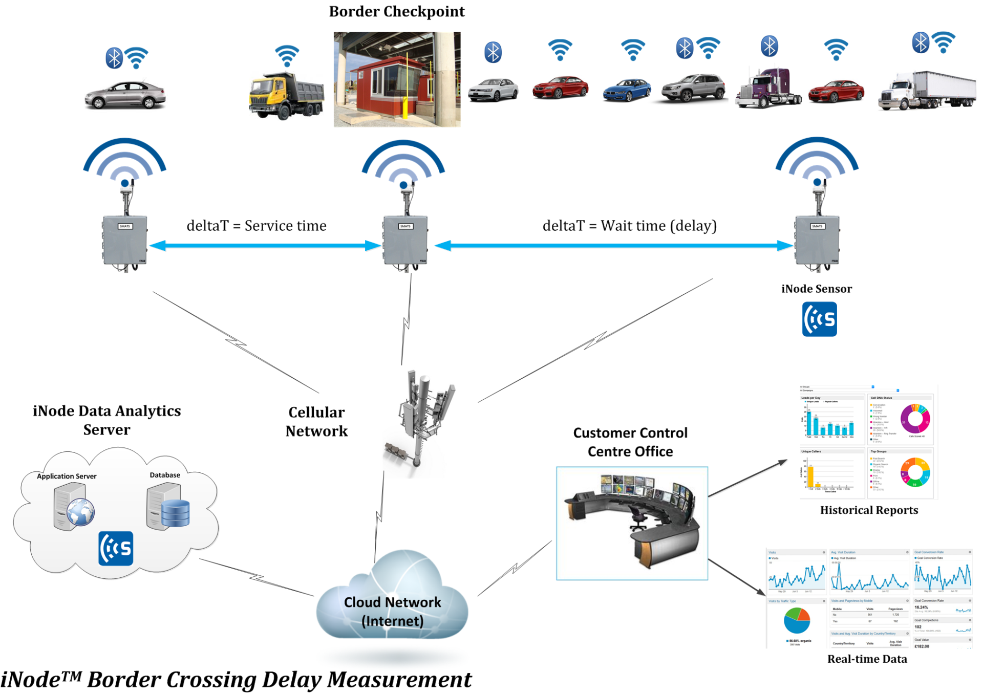 data, trafficxhub, traffic, smats, read, smats traffic solutions, data collection, connected, sensors, wifi, bluetooth, delay, delay management, wait times, congestion, congestion pricing, traffic monitoring