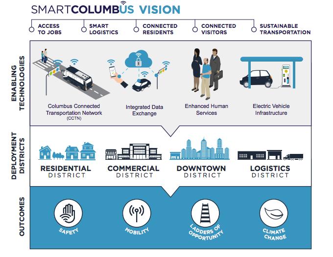 Columbus Smart City