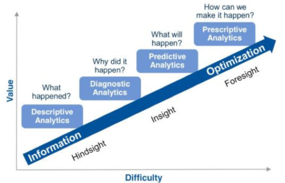 A New Era: Prescriptive Analytics