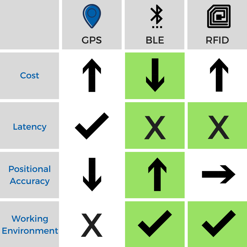 Localization and Tracking Vehicles: GPS vs. Bluetooth Beacon vs. RFID